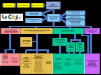 Organigramme mairie au 1er septembre 2021